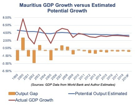 Mauritius growth